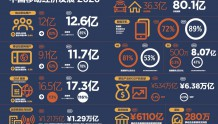 GSMA预测:2025年中国5G用户的渗透率将增至近50%
