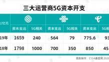 三大运营商5G资本开支1803亿 大手笔盘活产业链