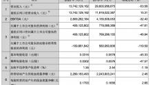 TCL科技一季度营收137亿元 同比下降53.58%