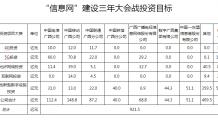 广西信息网建设三年投资921亿 5G投资占182亿