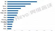全球TV市场低迷,4月出货同比下降5.9%(附:品牌排行)
