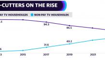 过多用户流失会促使电视运营商议价失衡?