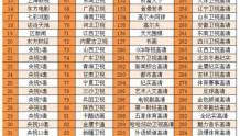 上海有线电视部分频道调整了(附:最新频道表)