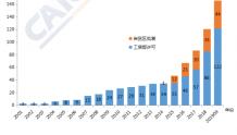 信通院权威发布:外资股权比例放宽,部分业务开放比例至100%。