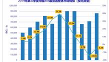 IDC:2019年中国X86服务器市场出货量86万台