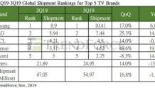 2019年第三季度全球电视出货量5497万台  季度增长率为16.8%