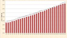 11月户户通开通用户数达12614万户 较上月增加50万户