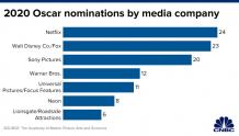 第92届奥斯卡提名出炉:流媒体服务史上提名最多