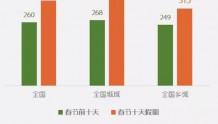 【广电有为】特别时期电视收视大涨 人均收视环比增长33%