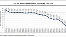 美国付费电视第四季度亏损扩大至864K美元