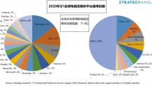 Strategy Analytics:全球电视流媒体设备数量达到11.4亿,三星领先