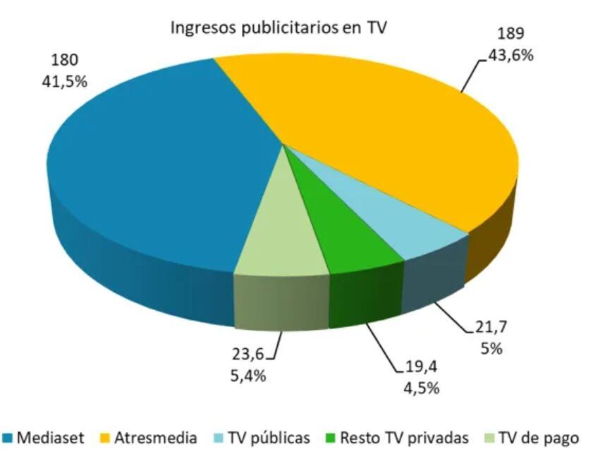 西班牙IPTV正加紧掠夺有线和卫星电视份额-DVBCN