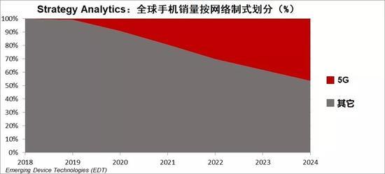 报告:5G手机销量将会在2020年飙升 2025年超过10亿台-DVBCN