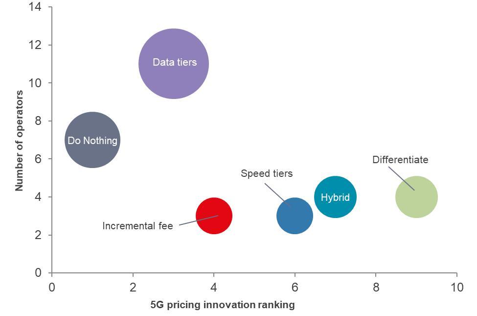 Ovum观察:目前5G定价方式没有太大不同 但仍需保持简单-DVBCN