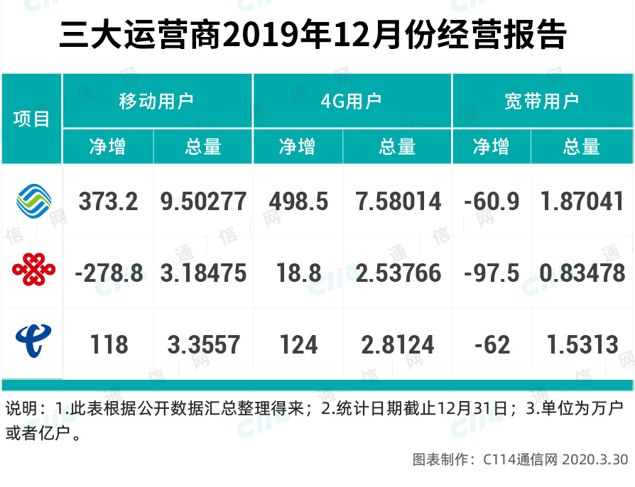 从规模和份额,看三大运营商的实力大小-DVBCN