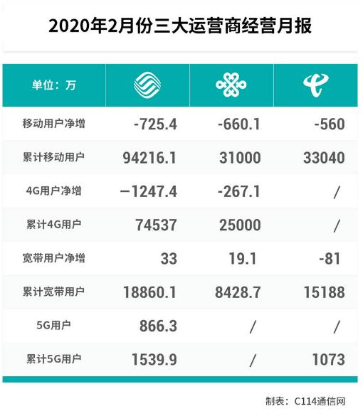二月份运营数据分析:三大运营商重心转移 5G成竞争主战场-DVBCN