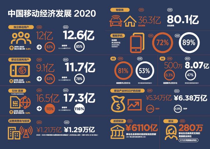 GSMA预测:2025年中国5G用户的渗透率将增至近50%-DVBCN