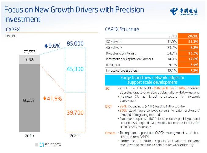 三大运营商5G资本开支1803亿 大手笔盘活产业链-DVBCN