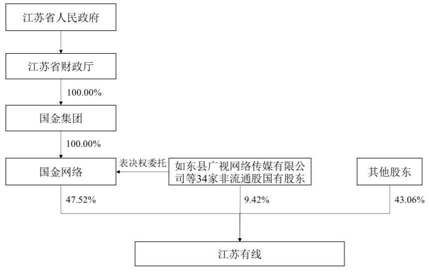 4份报告书公示,2021年12月江苏有线彻底完成股东权益变更-DVBCN