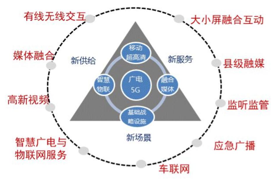 为什么高新视频将成为广电5G先期的应用场景?-DVBCN