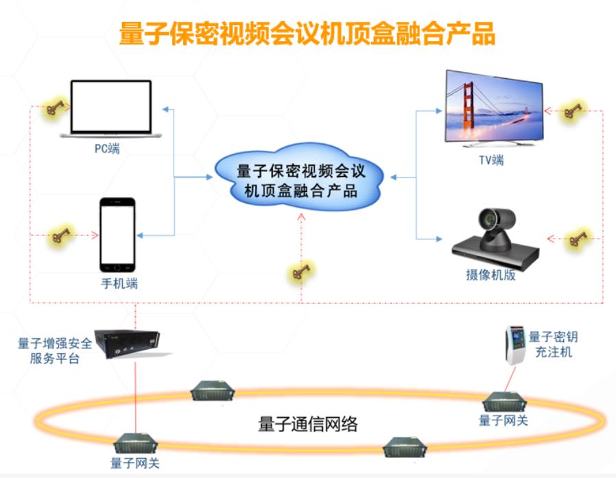 中国有线与国科量子签约!打造全球首条环岛量子保密通信网络!-DVBCN