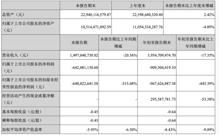 较上年同期由盈转亏 电广传媒2020年前三季度亏损9.09亿-DVBCN