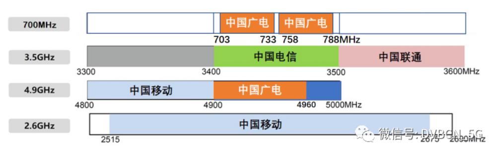 """复盘‖核心700MHz!""""错付""""2020年的中国广电5G!-DVBCN"""