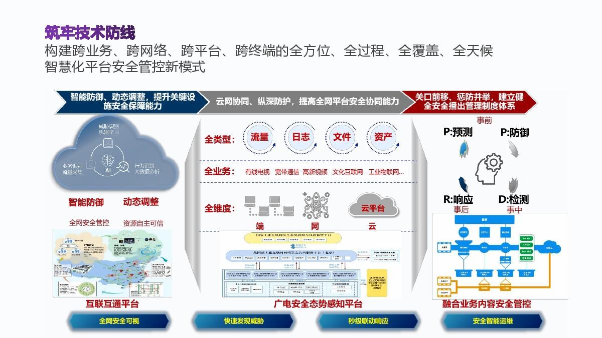 中国广电董事长宋起柱CCBN2021主题报告演讲PPT全文来了!-DVBCN